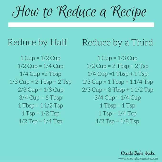 How to Reduce a Recipe-5